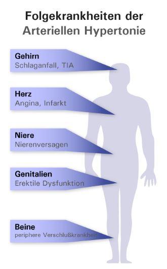 Endokrinologie - Bluthochdruck - MVZ Praxen Dr. Bögel..
